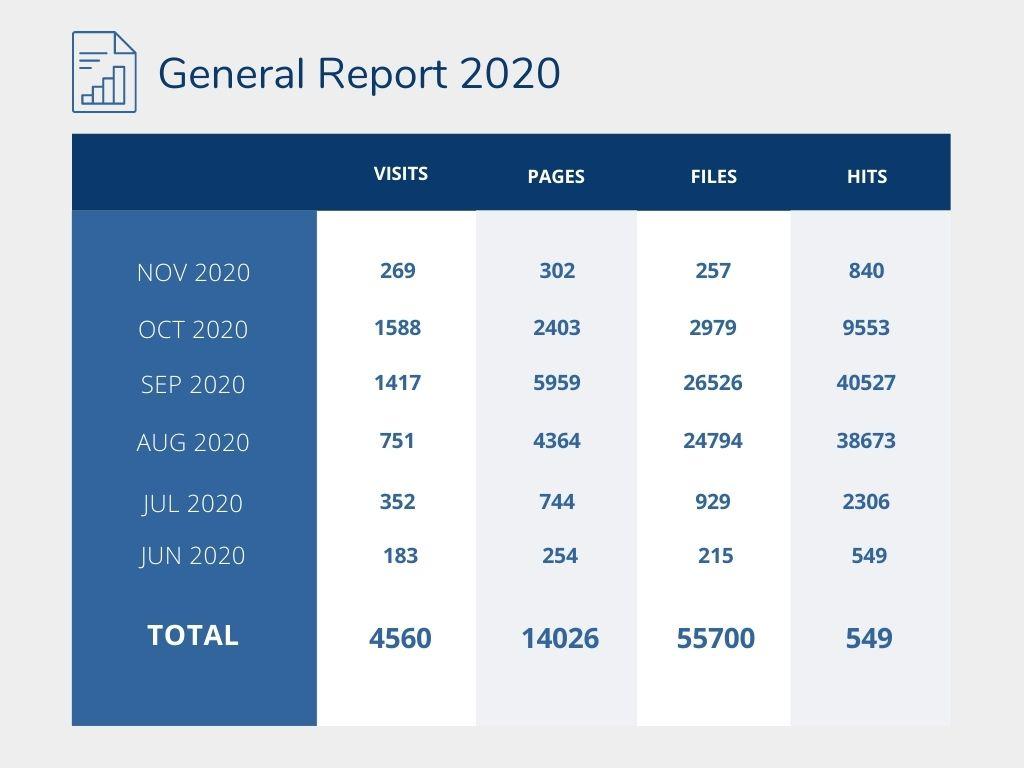 general report 2020